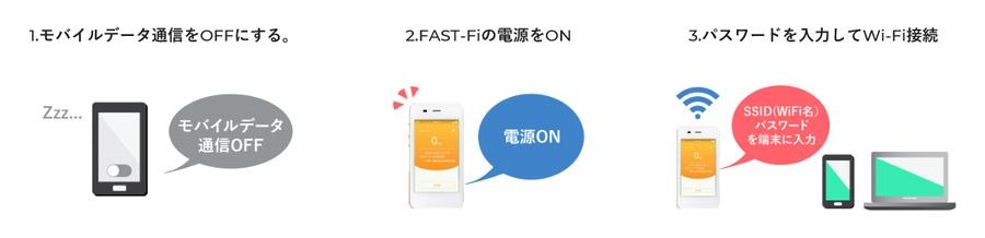 FAST-Fiの申し込みから返却まで5
